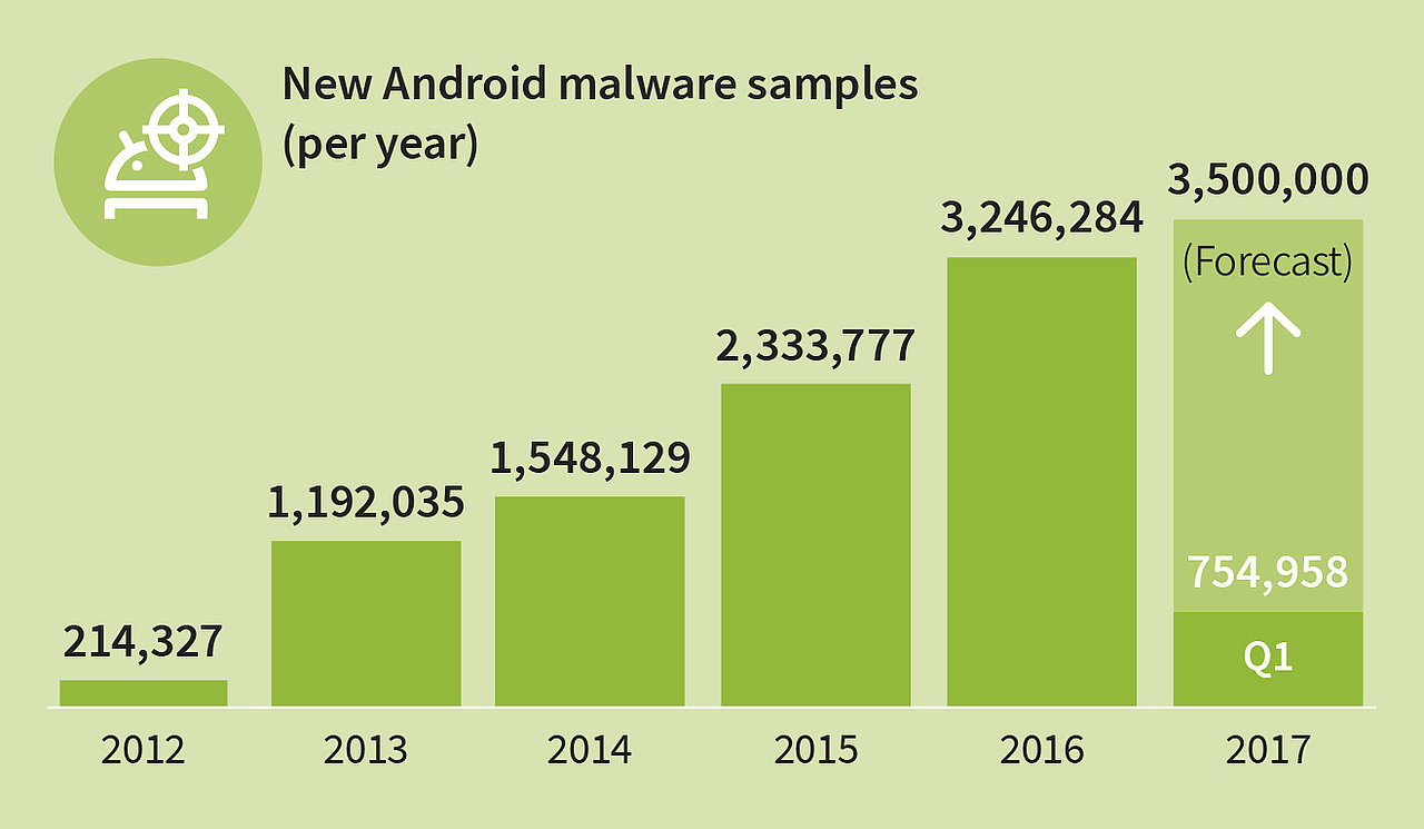 GDATA_Infographic_MMWR_Q1_17_New_Android_Malware_per_year