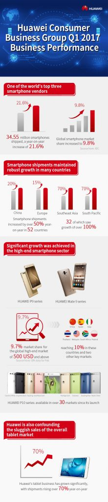 Huawei Consumer Business Group Q1 2017 Business Performance