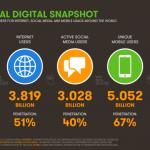 01-We-Are-Social-Hoostuite-Global-Digital-Statshot-Q3-2017-796x448