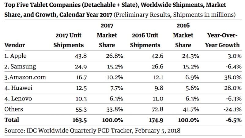 idc-2017-tablet-shipments