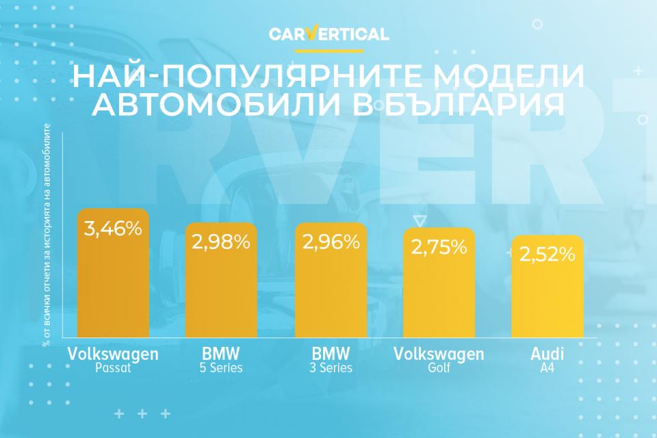 Най-популярните модели автомобили в България за 2020 според carVertical